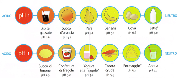 tabella-acidi-basici